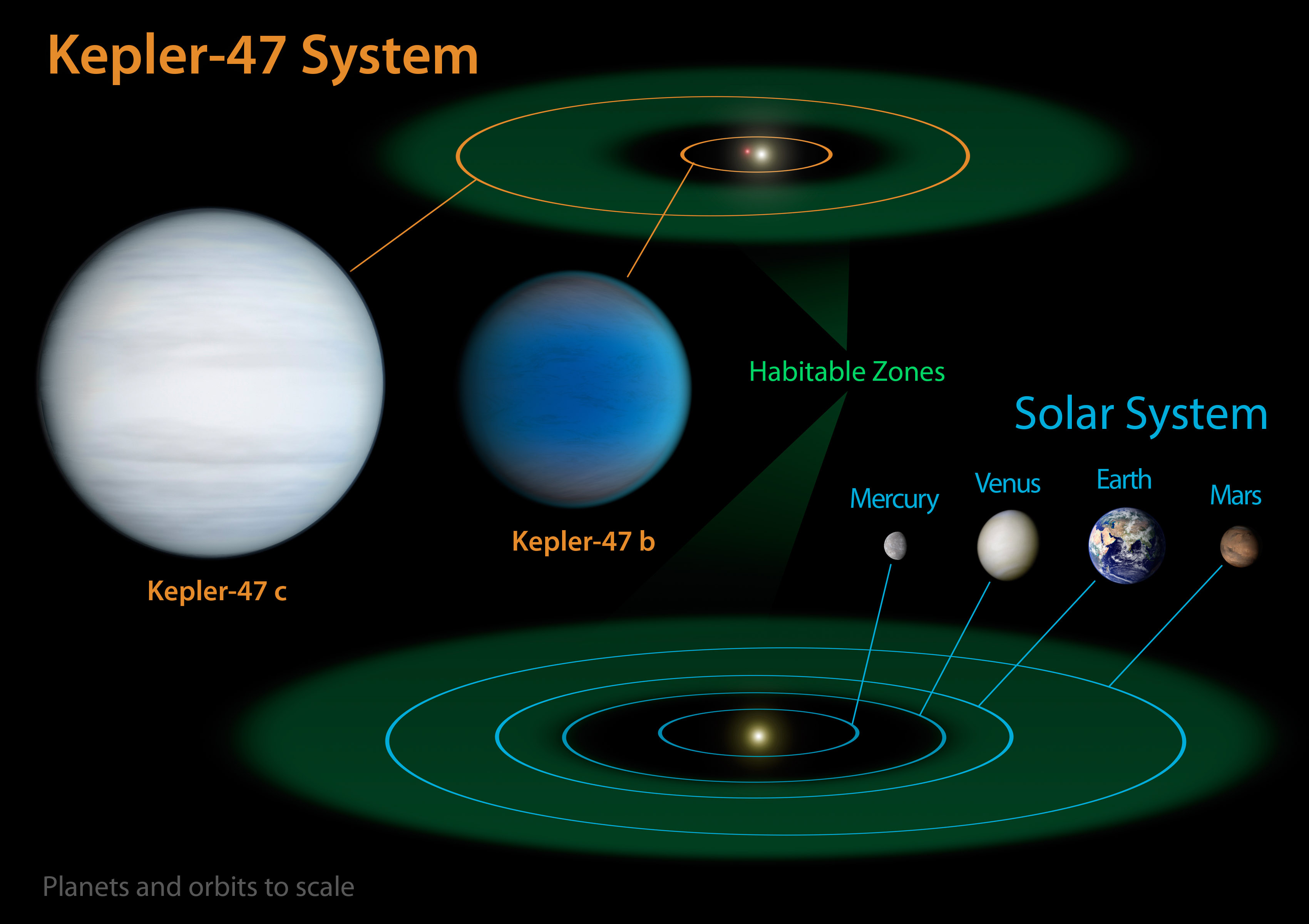 Diagram comparing our Solar System with Kepler-47 | IAU