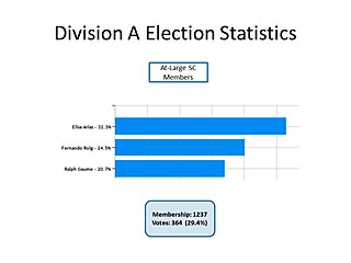 Division A Election Statistics