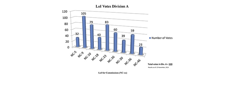 Division A Commission Reform votes (first results)