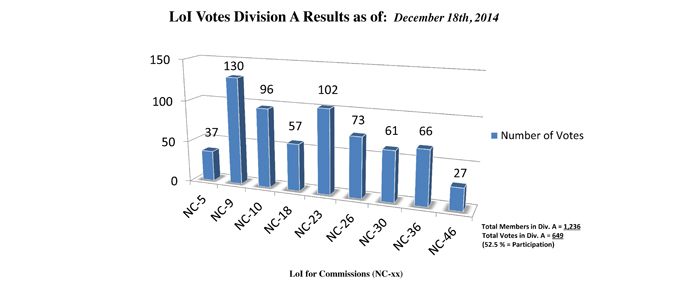 Division A Commission Reform votes (intermediate results)