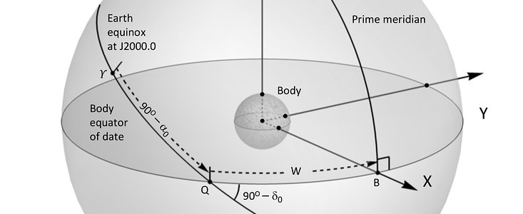 Orientation of the planets and their satellites