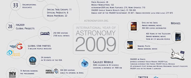 The International Year of Astronomy 2009 in numbers.