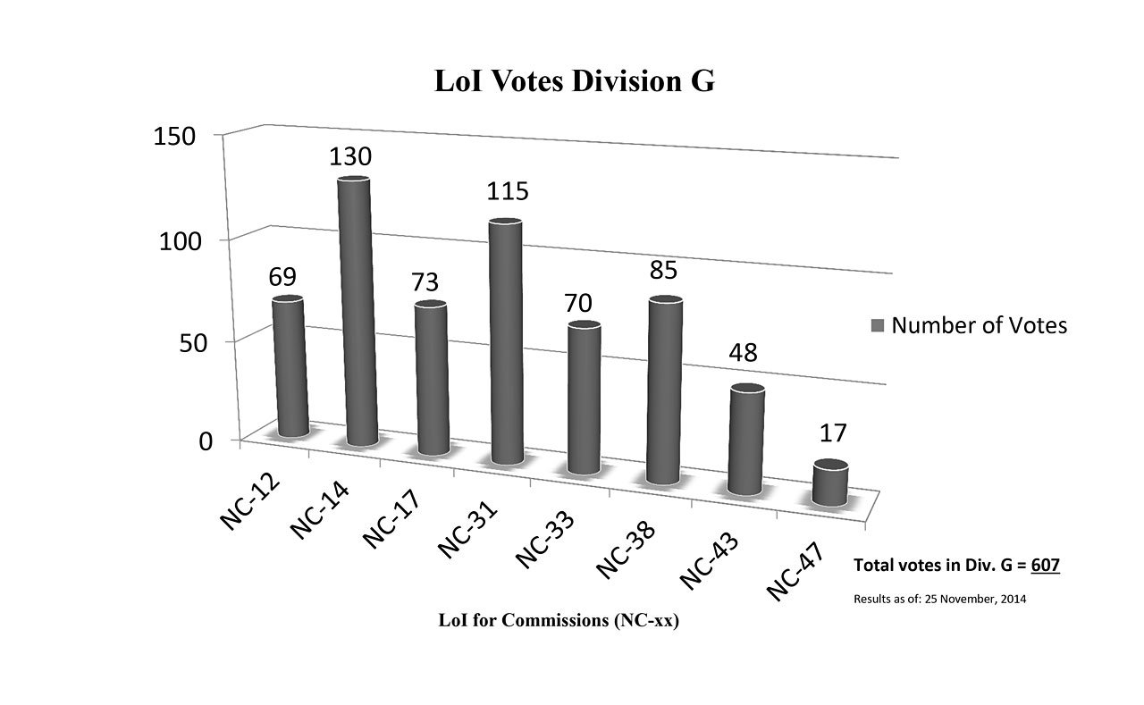 Division G Commission Reform votes (first results)