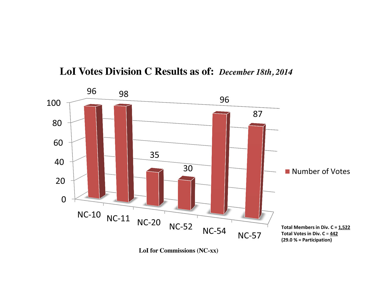 Division C Commission Reform votes (intermediate results)