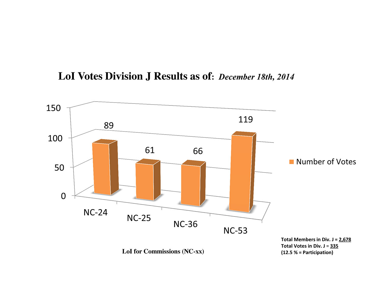 Division J Commission Reform votes (intermediate results)