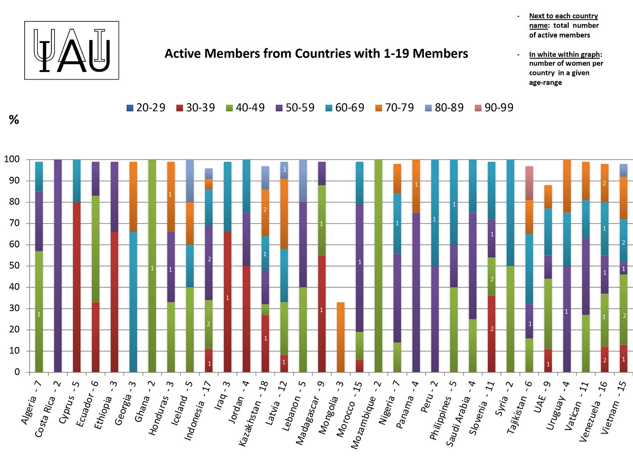 Active members from countries with 1-19 members