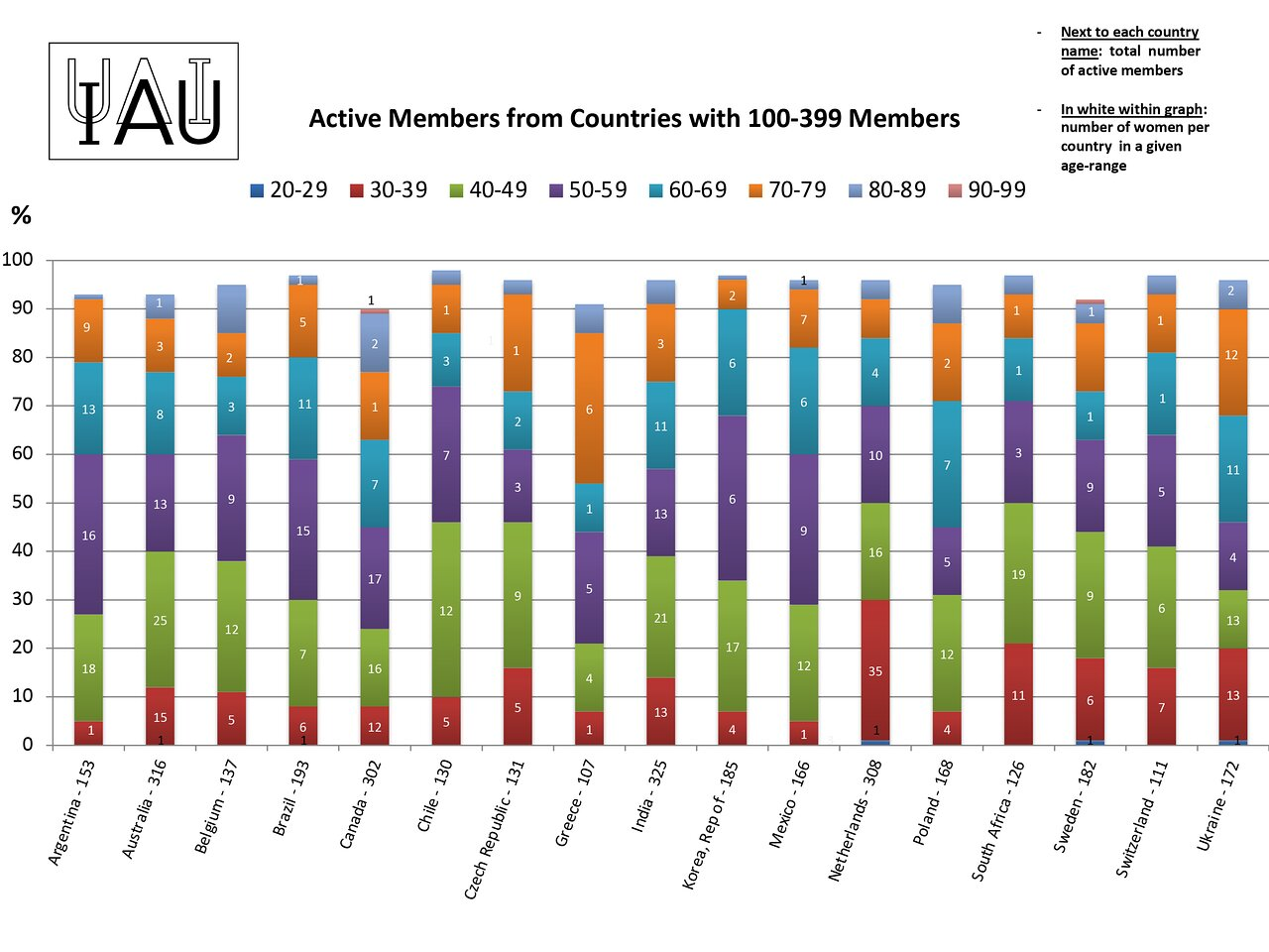 Active members from countries with 100 to 399 members