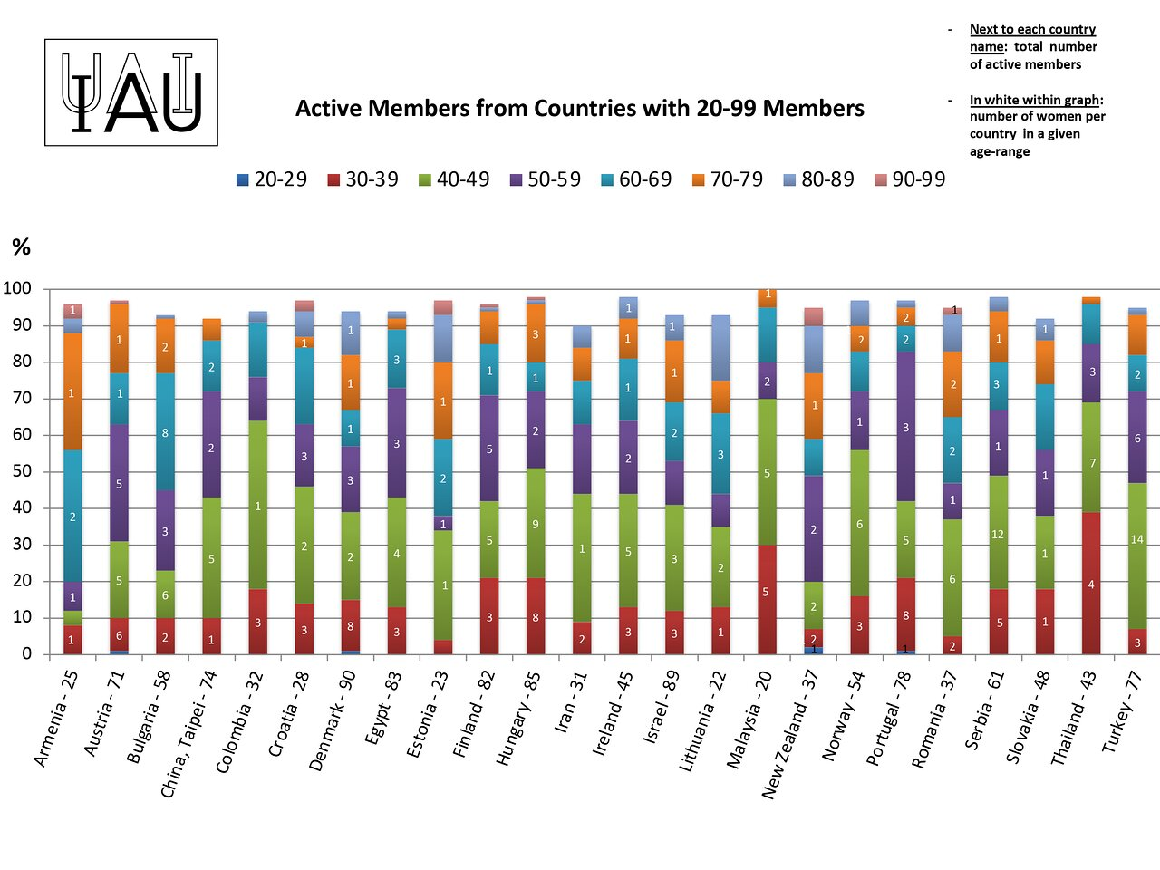 Active members from countries with 20-99 members