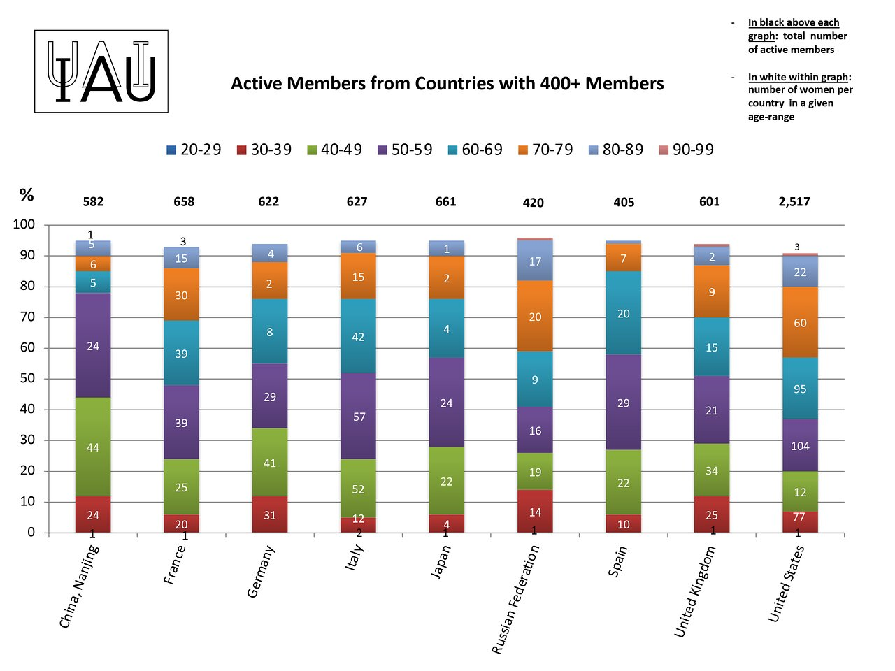 Active members from countries with more than 400 members