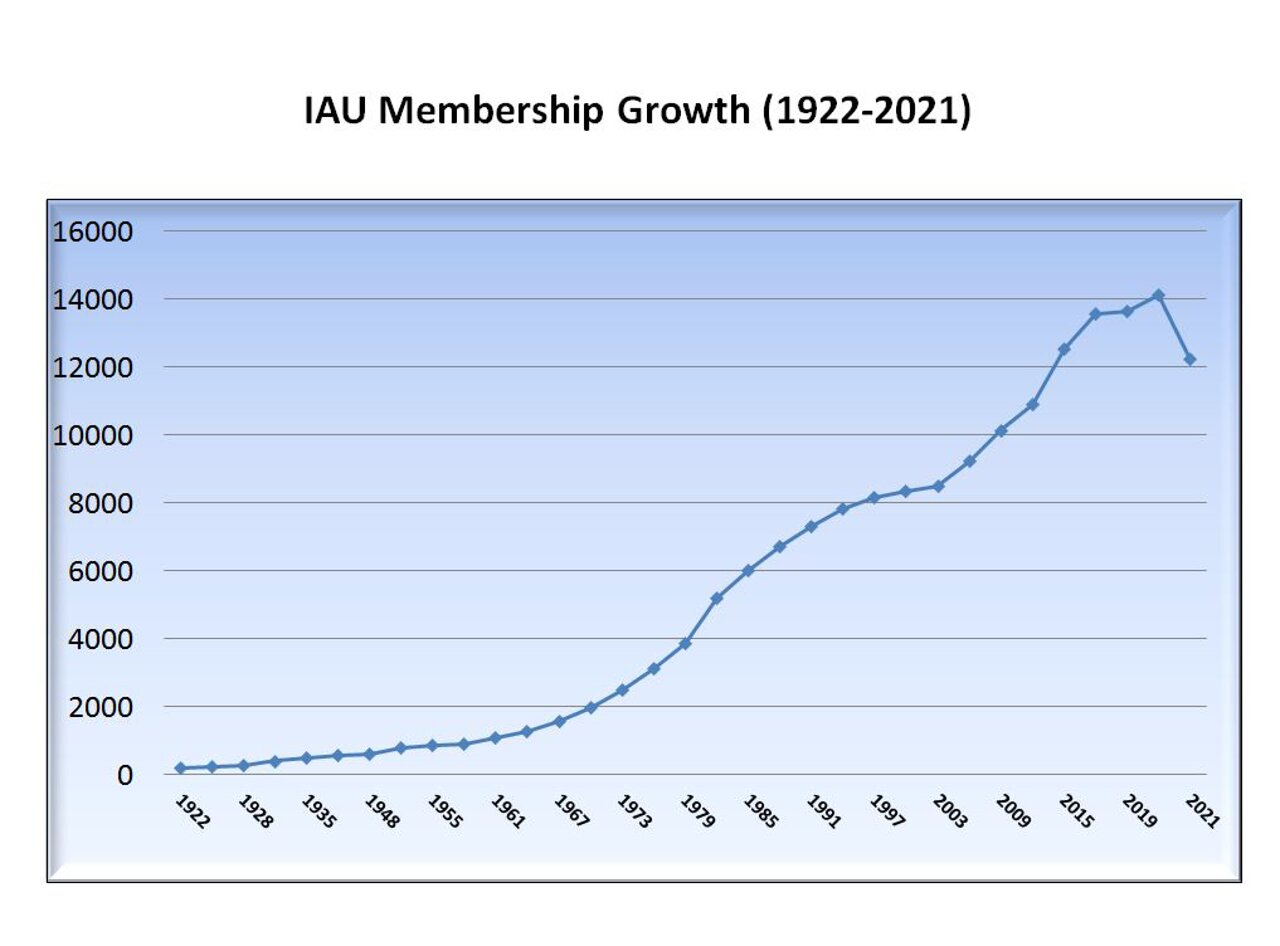 Number of IAU National Members from 1920 to 2015