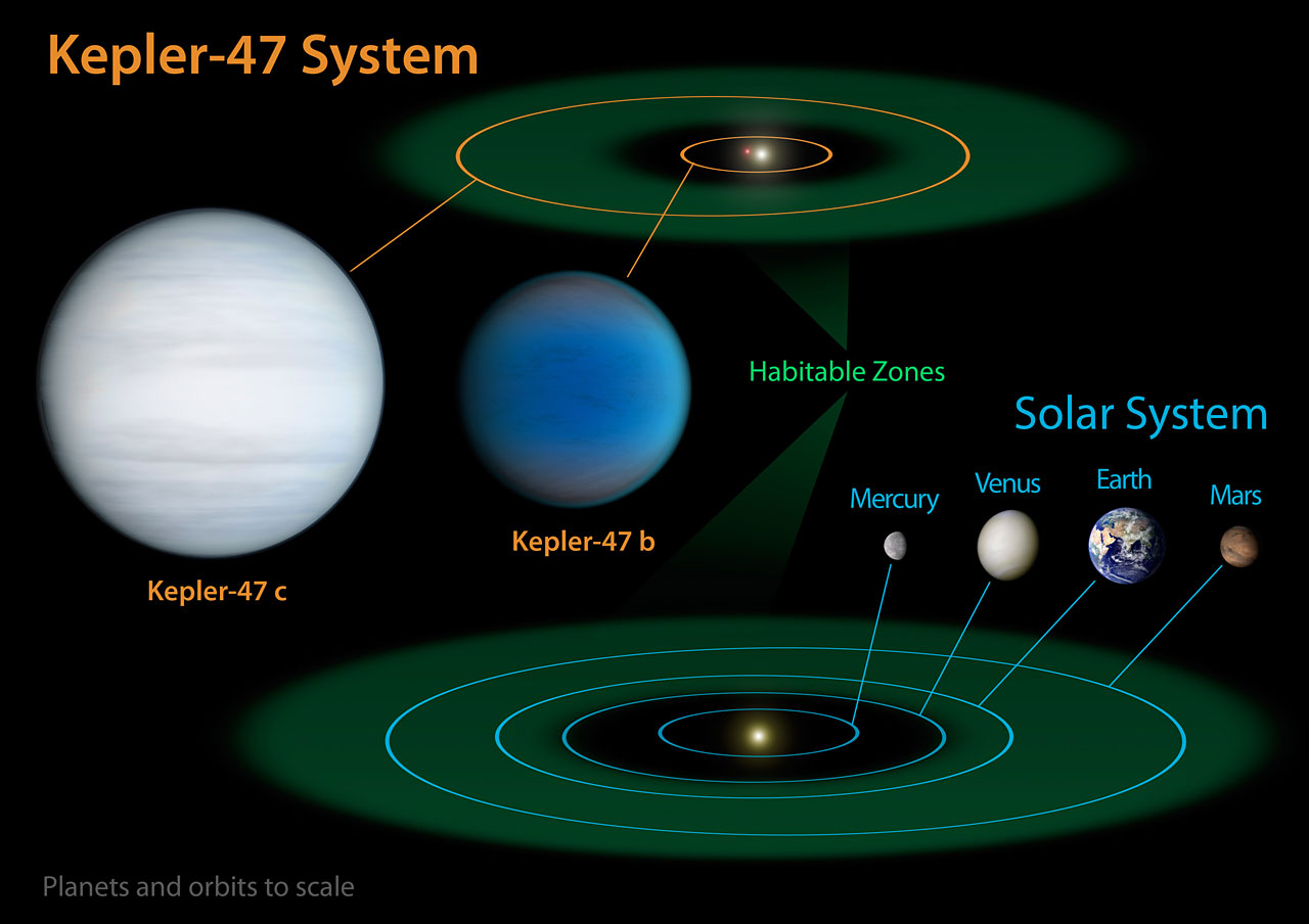 Diagram comparing our Solar System with Kepler-47