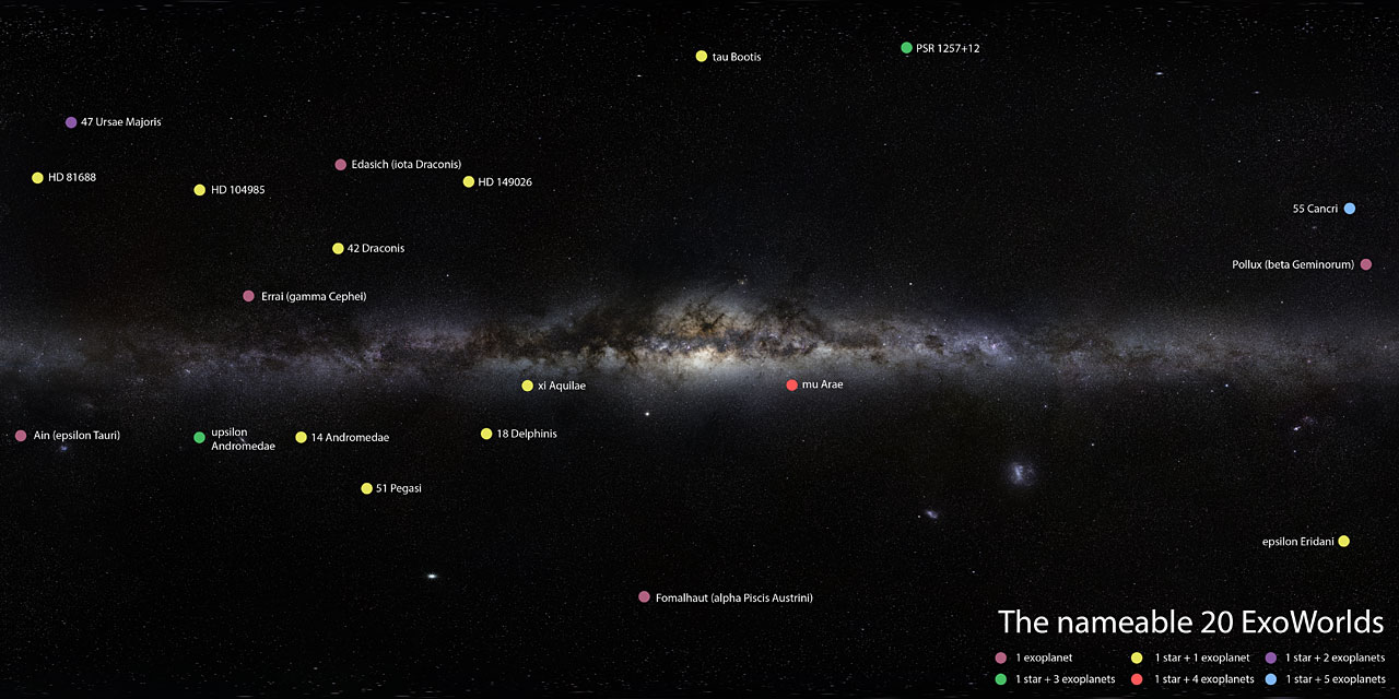 Location of 20 ExoWorlds in the Milky Way