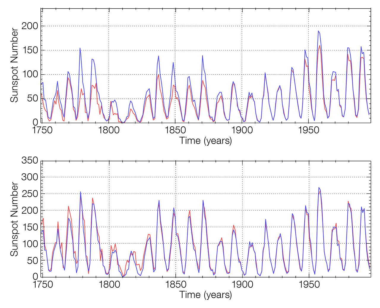 Graphs demonstrating improved agreement between Old and New Sunspot Numbers