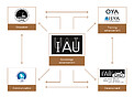 IAU Offices Diagram